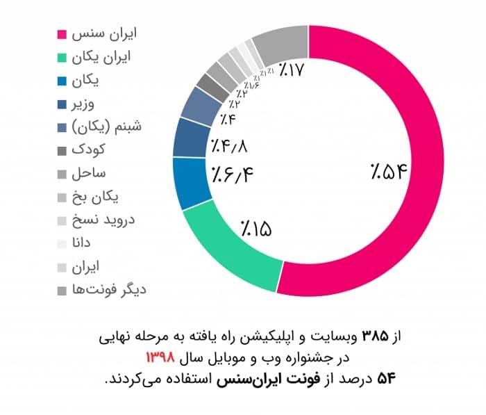 iransansfamily98 min فونت فارسی ایران سنس ( Iran Sans )